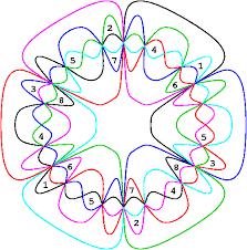 Euler Venn Diagram A Survey Of Venn Diagrams Generalizations And Extensions