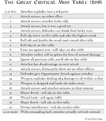 Critical Failure Chart Critical Fail Chart Dd Keyword Data Related Critical Fail