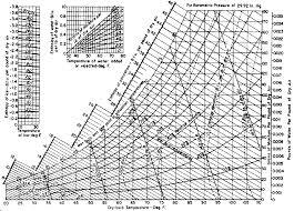 Trane Psychrometric Chart Si Units Edi Pentol A Psychrometric Chart For