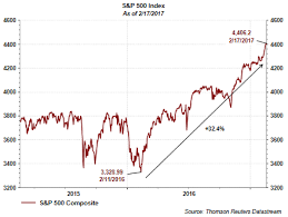 David Templeton Blog The Significance Of The S P 500 Yield