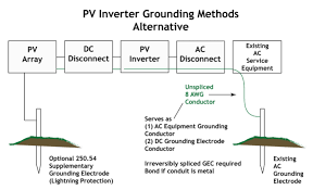 photovoltaic system grounding