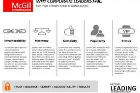 Organizational Chart Infographics Visual Ly