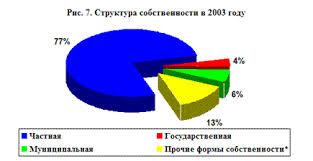 Приватизация и национализация хозяйства Рефераты ru Приватизационные процессы развивавшиеся в течение десяти лет привели к существенному изменению структуры собственности в Российской Федерации в целом