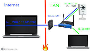 port forwarding and remote access setup guide for ip cameras port forwarding setup for ip camera