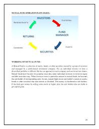 Mutual Fund Flow Chart Project On Mutual Funds
