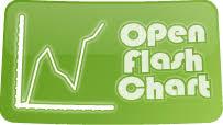 Open Flash Chart 2 Api Drupal Org