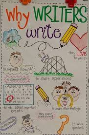10 Helpful Writing Prompt Ideas And Anchor Charts Teach Junkie