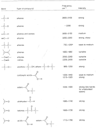 9 8 Infrared Rovibrational Spectroscopy Chemistry