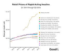 How Much Does Insulin Cost Heres How 23 Brands Compare