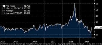 Historical Ethane Price Chart Market Advances Midstream Unmoved Seeking Alpha