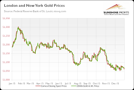 Who Sets The Gold Price Seeking Alpha