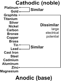 Dissimilar Metals Chart Corrosion And Grounding