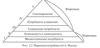 Деятельность человека и ее формы Потребность в действии