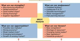 Business Swot Analysis Delectable Sample Swot Analysis For Business Plan Template Papillonnorthwan
