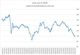 Au Price Chart Iron Ore In Australian Dollars Nears 2012 Lows Macrobusiness