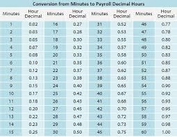 Adp Conversion Chart Timekeeping 101 Minutes And Decimal Hours Chronotek