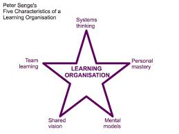 Organizational Design For Knowledge Management The Learning Organisation Google Search Learning