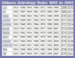 Zodiac Birth Year Chart How To Understand Your Chinese Zodiac Chart Chinese