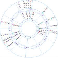 Draconic Chart Calculator Chart Progressions Tumblr