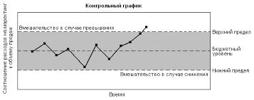 Выбор критериев измерения и ответственности Контрольный график результатов деятельности