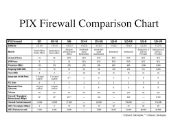 Ppt Cisco Pix 515e Firewall Powerpoint Presentation Free