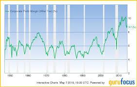 Corporate Profit Margins Chart A Look At Corporate Profit Margins Gurufocus Com