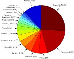 Pie Chart Showing The Distribution By Compound Types