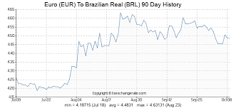 Brazilian Real Chart Euro Eur To Brazilian Real Brl Exchange Rates History Fx