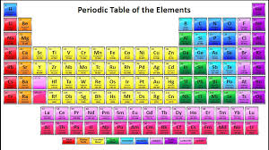 Science Concepts and Questions (K to 12): Periodic Table of Elements