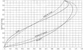 Gravity Pipe Flow Chart Hydraulic Design Condron Concrete