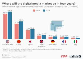 Chart Of The Week Where Will The Media Market Be In Four