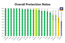 Virus Protection Comparison Chart Windows 10 Do I Need To Install An Antivirus Software