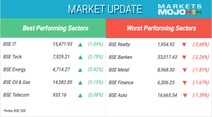 Bse Realty Index Chart Sectorally Bse Realty Auto Finance And Bankex Were