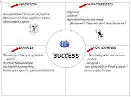 Frayer Model Examples Vocabulary Frayer Model Example Mobile Discoveries