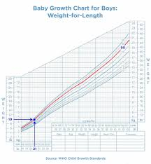 6 Month Baby Growth Chart 35 Scientific Growth Chart 4 Month Old Baby Boy