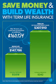 Whole Life Insurance Rates Chart Pnb Metlife On Twitter Cant Choose Which Lifeinsurance Plan