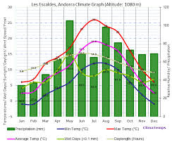 Climate Graph For Les Escaldes Andorra