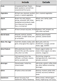 Anti Inflammatory Foods Chart Foods That Cause Inflammation Super Nutrition Academy