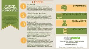 Terpia Cognitivo Conductual Fases