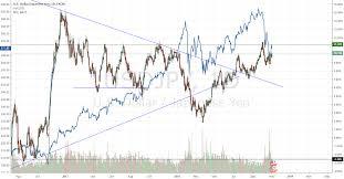 Spy Usdjpy Breaking 3 Year Downtrend Coinmarket