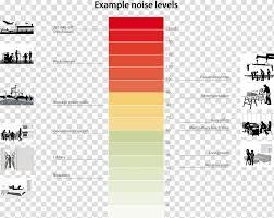 Ambient Noise Level Chart Decibel Ambient Noise Level Noise Pollution Aircraft Noise