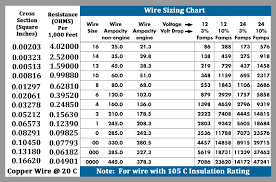 Electric Wire Electric Wire Load Chart