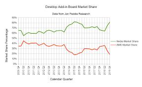 Gpu Charts 2016 Nvidia Gaining Share In A Declining Market Nvidia