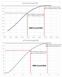 Sat Vs Act Which Is Better Mba Crystal Ball