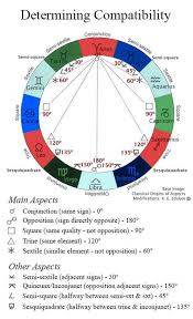 Synastry Chart Analysis Free Astrology Compatibility Aspects Natal Chart Wheel