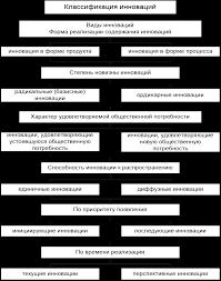 Реферат Инновации как объект менеджмента ru Банк  Курсовая работа теория инноваций