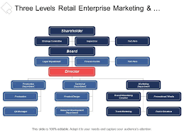 Three Levels Retail Enterprise Marketing And Customer