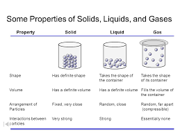 Solid Liquid And Gas Classification Of Matter Separation Techniques