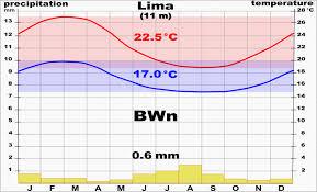 Lima Peru Climate Chart File Climate Chart Lima Svg Wikimedia Commons
