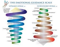 Vibrational Frequency Chart Raising Vibration Sight And Sound Vibrating High